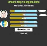 Steliano Filip vs Bogdan Rusu h2h player stats