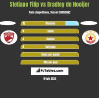 Steliano Filip vs Bradley de Nooijer h2h player stats