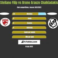 Steliano Filip vs Bruno Arauzo Chalkiadakis h2h player stats