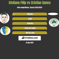 Steliano Filip vs Cristian Ganea h2h player stats