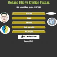 Steliano Filip vs Cristian Puscas h2h player stats