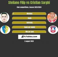 Steliano Filip vs Cristian Sarghi h2h player stats