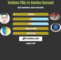 Steliano Filip vs Damien Dussaut h2h player stats