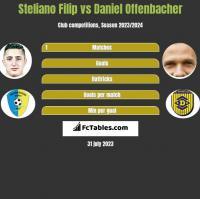 Steliano Filip vs Daniel Offenbacher h2h player stats