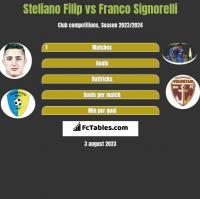 Steliano Filip vs Franco Signorelli h2h player stats