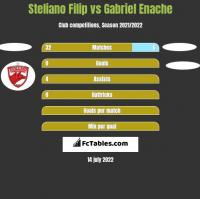 Steliano Filip vs Gabriel Enache h2h player stats