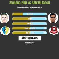 Steliano Filip vs Gabriel Iancu h2h player stats