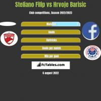 Steliano Filip vs Hrvoje Barisic h2h player stats