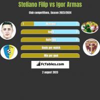 Steliano Filip vs Igor Armas h2h player stats