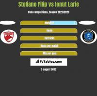 Steliano Filip vs Ionut Larie h2h player stats
