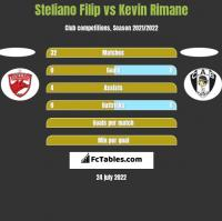 Steliano Filip vs Kevin Rimane h2h player stats