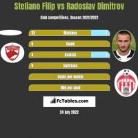 Steliano Filip vs Radoslav Dimitrov h2h player stats