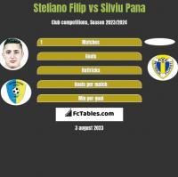Steliano Filip vs Silviu Pana h2h player stats