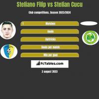 Steliano Filip vs Stelian Cucu h2h player stats