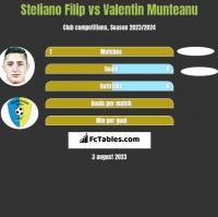 Steliano Filip vs Valentin Munteanu h2h player stats