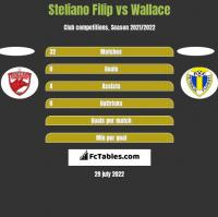 Steliano Filip vs Wallace h2h player stats