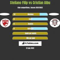 Steliano Filip vs Cristian Albu h2h player stats