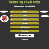 Steliano Filip vs Alon Netzer h2h player stats
