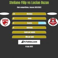 Steliano Filip vs Lucian Buzan h2h player stats