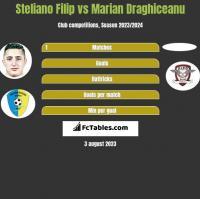 Steliano Filip vs Marian Draghiceanu h2h player stats