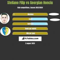 Steliano Filip vs Georgian Honciu h2h player stats