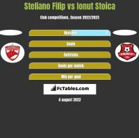 Steliano Filip vs Ionut Stoica h2h player stats