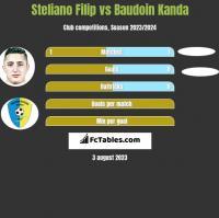 Steliano Filip vs Baudoin Kanda h2h player stats