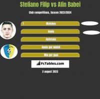 Steliano Filip vs Alin Babei h2h player stats