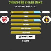 Steliano Filip vs Ianis Stoica h2h player stats