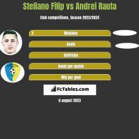 Steliano Filip vs Andrei Rauta h2h player stats