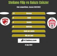 Steliano Filip vs Balazs Csiszer h2h player stats