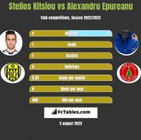 Stelios Kitsiou vs Alexandru Epureanu h2h player stats
