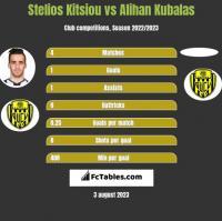 Stelios Kitsiou vs Alihan Kubalas h2h player stats