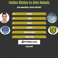 Stelios Kitsiou vs Ante Kulusic h2h player stats