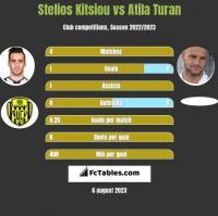 Stelios Kitsiou vs Atila Turan h2h player stats