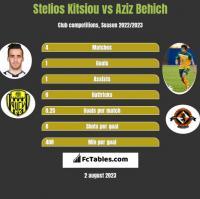 Stelios Kitsiou vs Aziz Behich h2h player stats