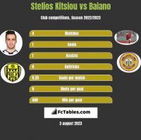 Stelios Kitsiou vs Baiano h2h player stats