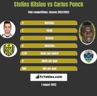 Stelios Kitsiou vs Carlos Ponck h2h player stats