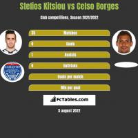 Stelios Kitsiou vs Celso Borges h2h player stats