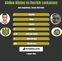 Stelios Kitsiou vs Derrick Luckassen h2h player stats