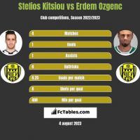 Stelios Kitsiou vs Erdem Ozgenc h2h player stats