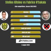 Stelios Kitsiou vs Fabrice N'Sakala h2h player stats