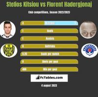 Stelios Kitsiou vs Florent Hadergjonaj h2h player stats