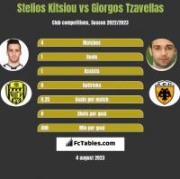 Stelios Kitsiou vs Giorgos Tzavellas h2h player stats