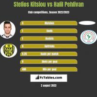 Stelios Kitsiou vs Halil Pehlivan h2h player stats