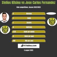 Stelios Kitsiou vs Jose Carlos Fernandez h2h player stats