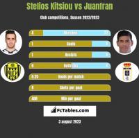Stelios Kitsiou vs Juanfran h2h player stats