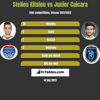 Stelios Kitsiou vs Junior Caicara h2h player stats