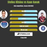 Stelios Kitsiou vs Kaan Kanak h2h player stats