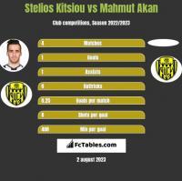 Stelios Kitsiou vs Mahmut Akan h2h player stats